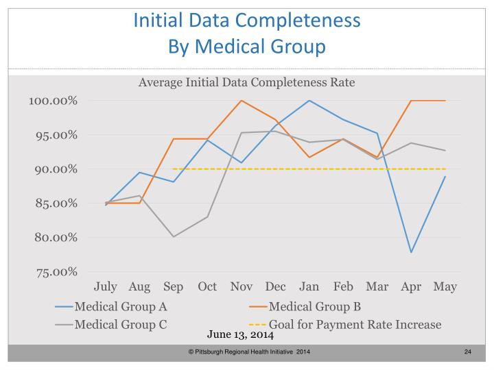 Initial Data Completeness