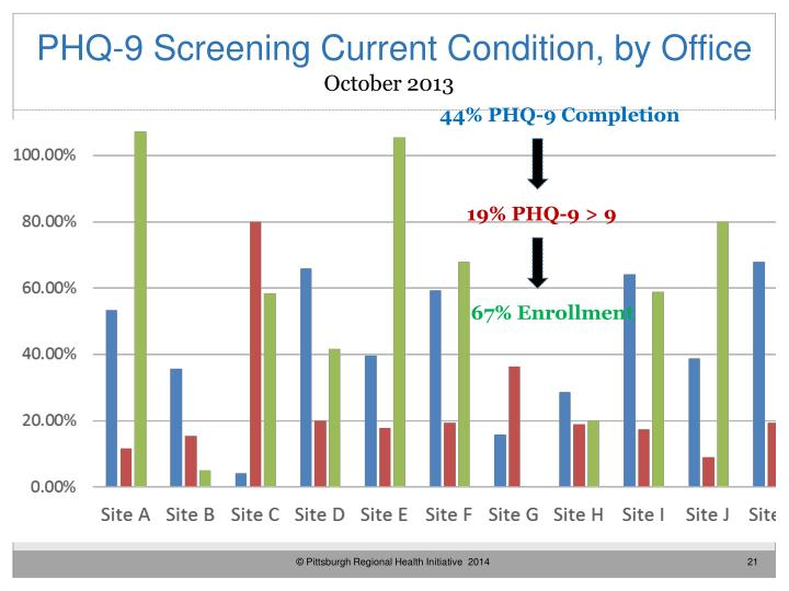 PHQ-9 Screening Current Condition, by Office