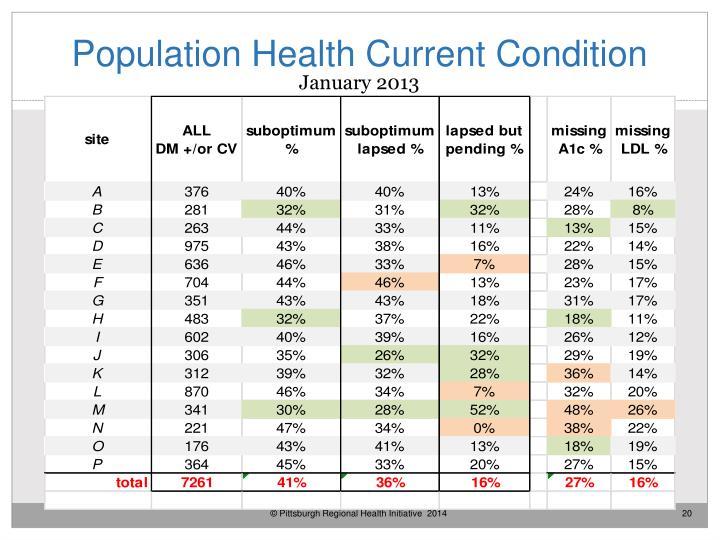 Population Health Current