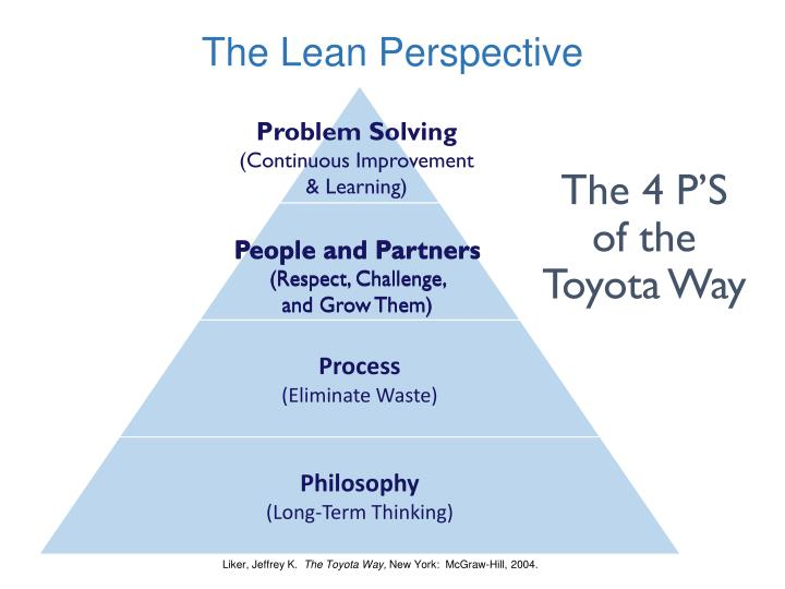 The Lean Perspective