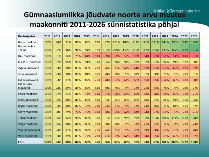 G mnaasiumiikka j udvate noorte arvu muutus maakonniti 2011 2026 s nnistatistika p hjal