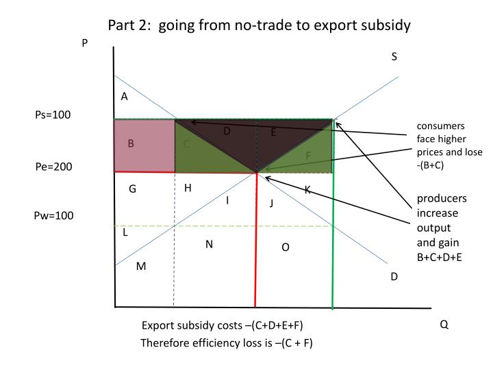 Part 2:  going from no-trade to export subsidy