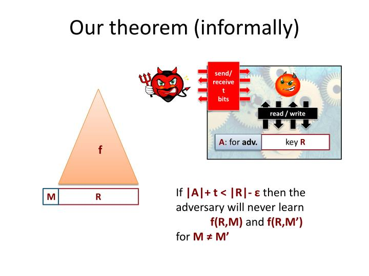 Our theorem (informally)
