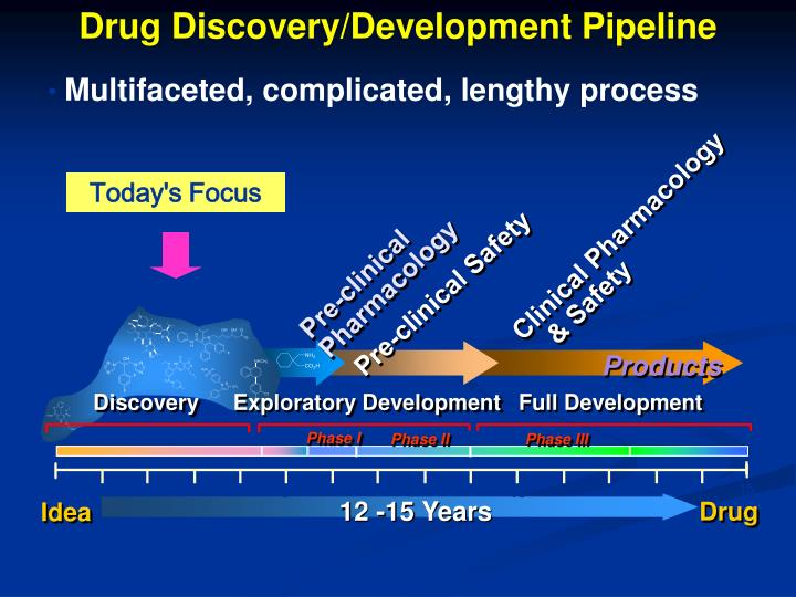 Drug Discovery/Development Pipeline