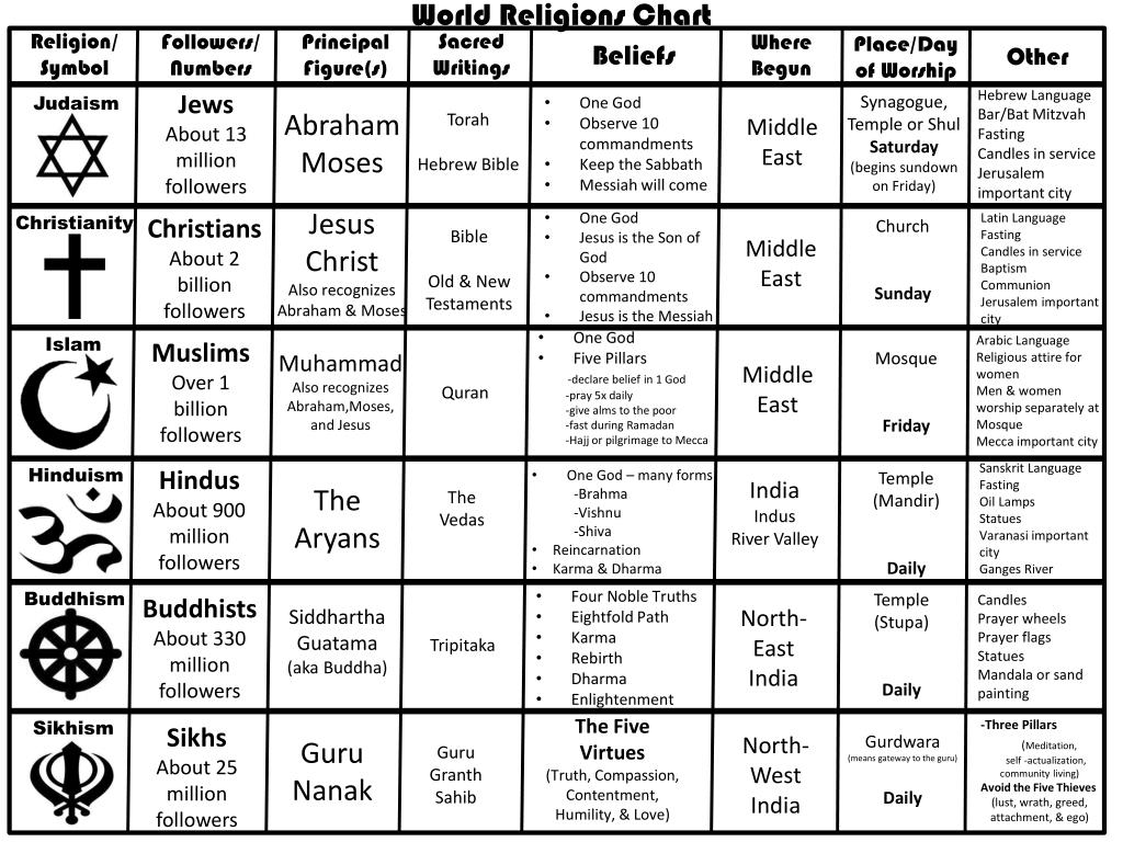 Ppt World Religions Chart Powerpoint Presentation Free Download Id 2350395