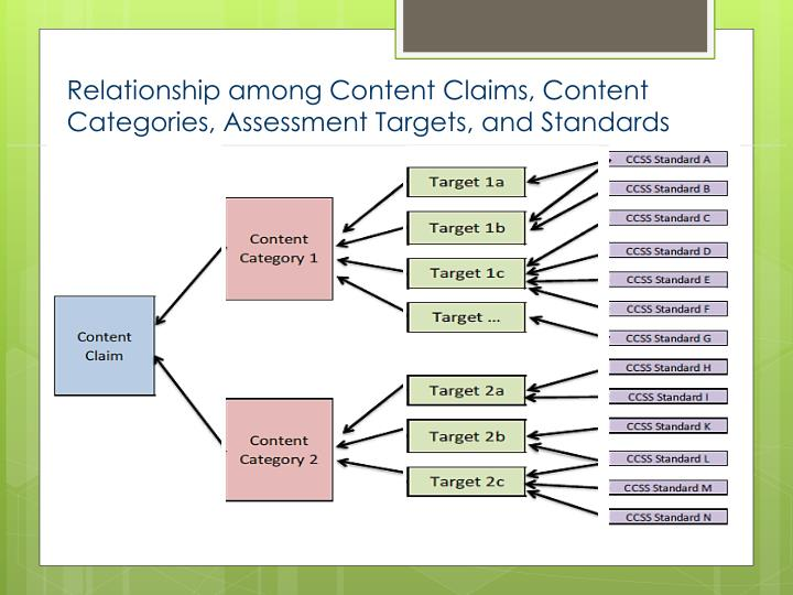 Relationship among Content Claims, Content Categories, Assessment Targets, and Standards