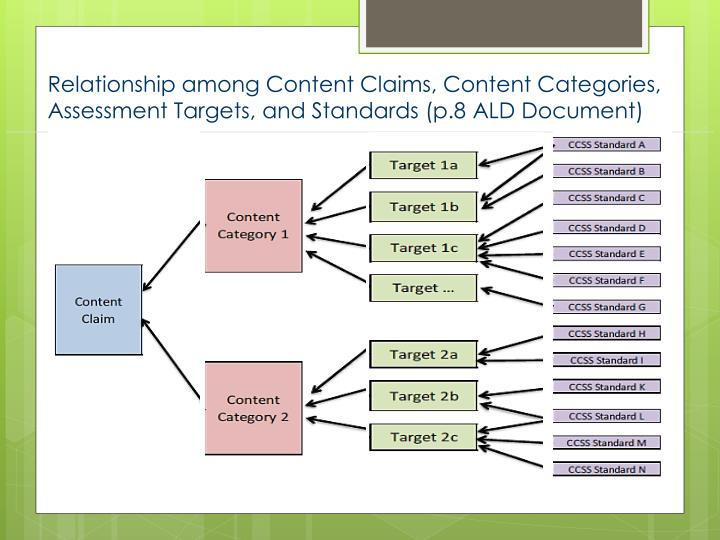 Relationship among Content Claims, Content Categories, Assessment Targets, and Standards (p.8 ALD Document)
