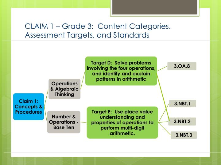 CLAIM 1 – Grade 3:  Content Categories, Assessment Targets, and Standards