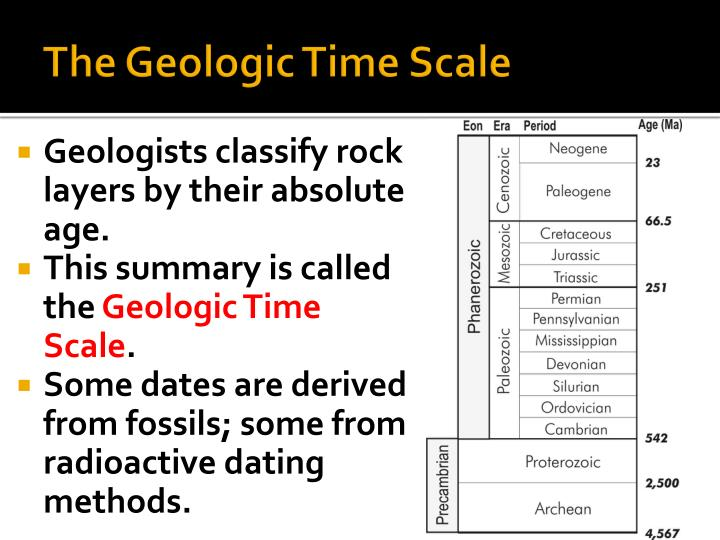index fossils are used in the type of dating called Stratigraphic correlation, fossils fossils- index fossils are the main type of fossil restricted to just one type of sediment are called facies fossils.