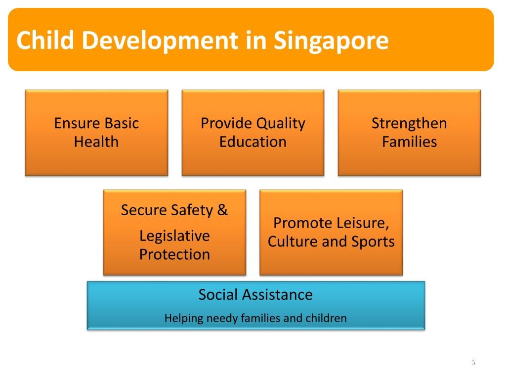 PPT - Advancing Child's Rights – The Singapore Experience PowerPoint