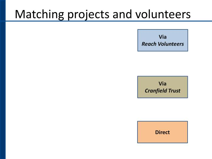 Matching projects and volunteers