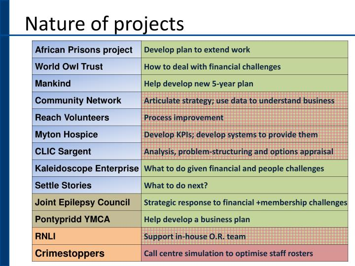 Nature of projects