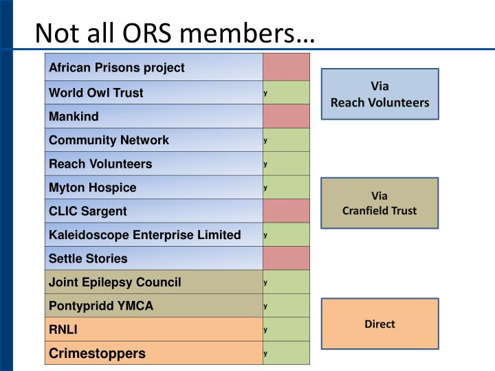 Not all ORS members…