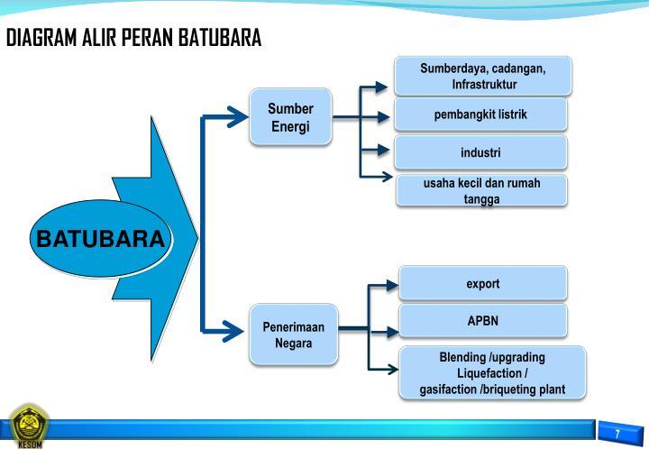 Ppt bahan paparan kebijakan peningkatan nilai tambah produksi diagram alir peran batubara ccuart Choice Image