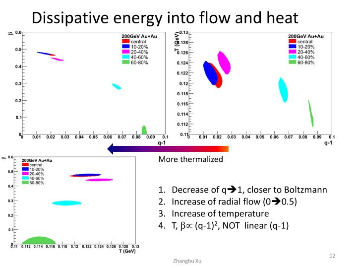 Dissipative energy into flow and heat
