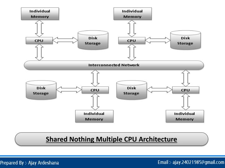 Shared Nothing Multiple CPU Architecture