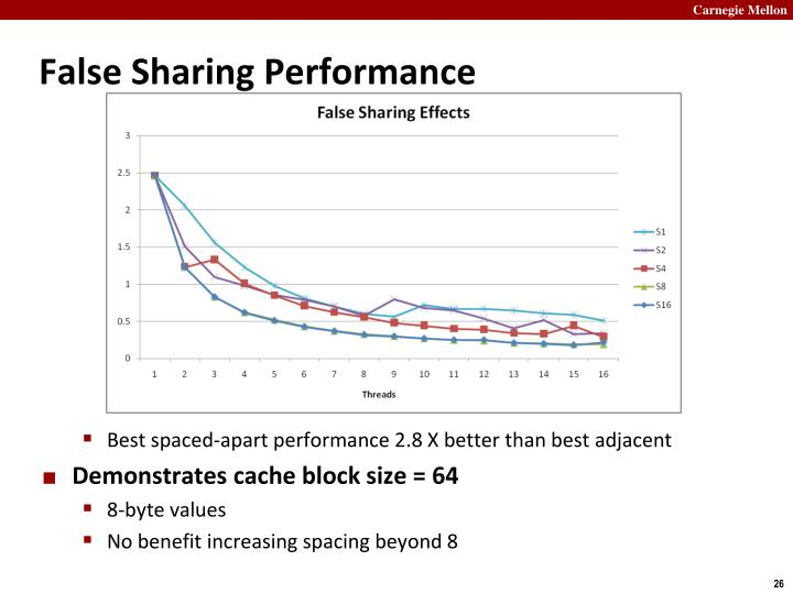 False Sharing Performance