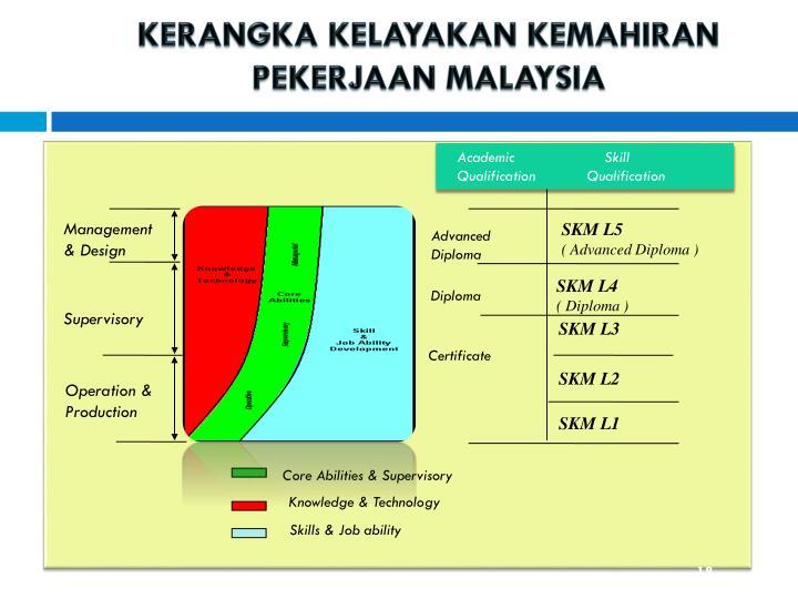 KERANGKA KELAYAKAN KEMAHIRAN PEKERJAAN MALAYSIA