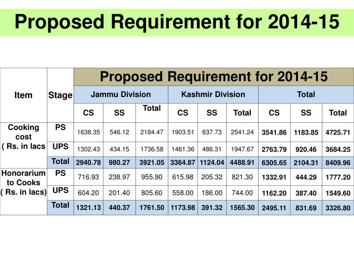 Proposed Requirement for 2014-15