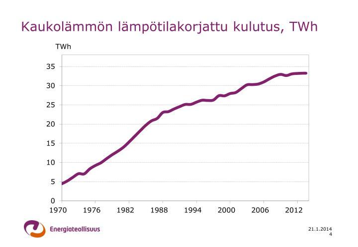 Kaukolämmön lämpötilakorjattu kulutus, TWh