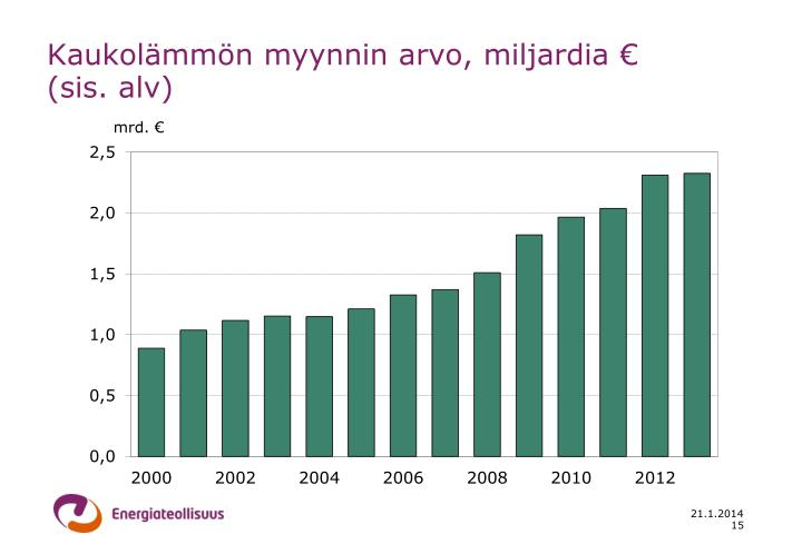 Kaukolämmön myynnin arvo, miljardia €