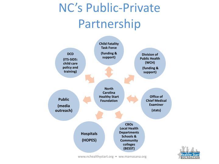NC's Public-Private Partnership