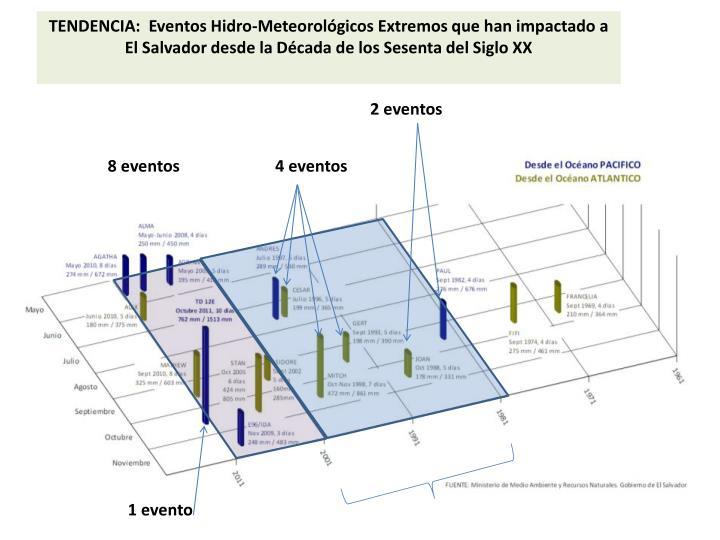 TENDENCIA:  Eventos Hidro-
