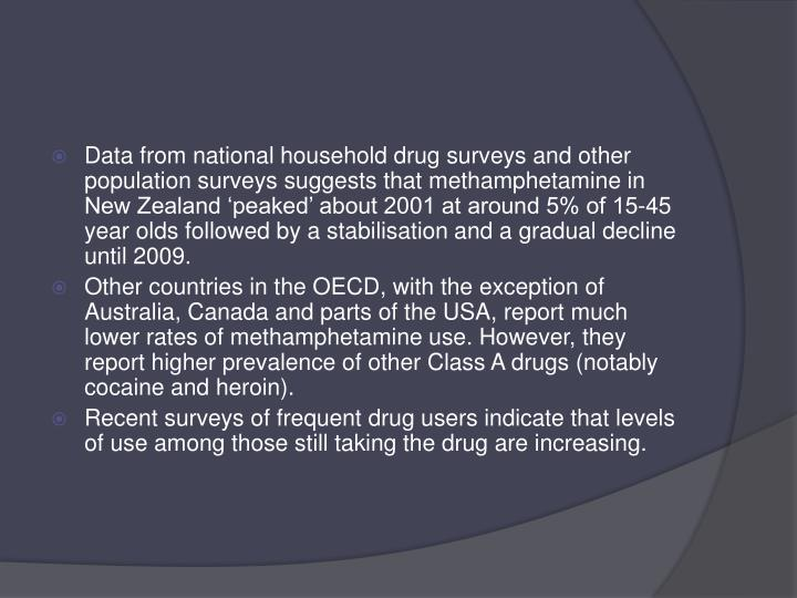 Data from national household drug surveys and other population surveys suggests that methamphetamine in New Zealand 'peaked' about 2001 at around 5% of 15-45 year olds followed by a stabilisation and a gradual decline until 2009.