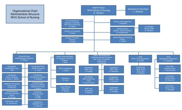 ppt administrative office of the courts powerpoint ppt organizational chart administrative structure wvu 905