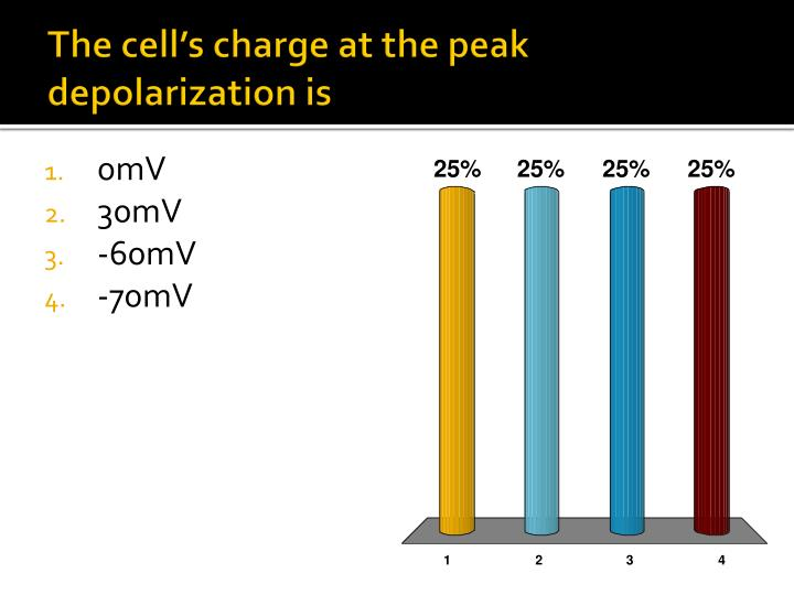 The cell's charge at the peak depolarization is