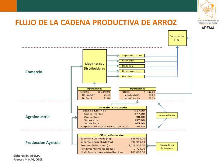 FLUJO DE LA CADENA PRODUCTIVA DE ARROZ