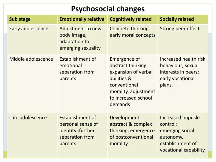 Psychosocial changes