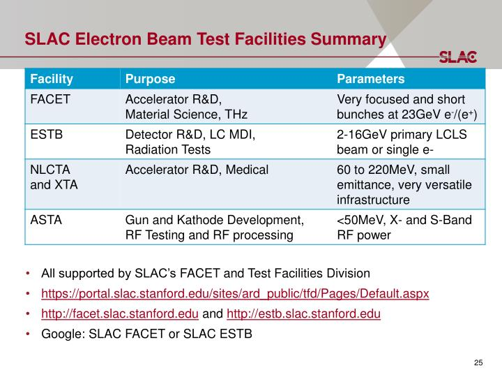 SLAC Electron Beam Test Facilities Summary