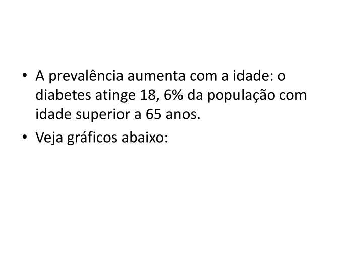 A prevalência aumenta com a idade: o diabetes atinge 18, 6% da população com idade superior a 65 anos.