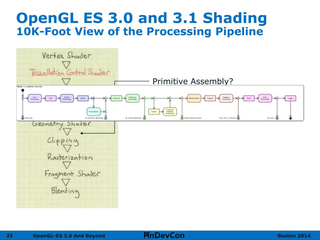 PPT - OpenGL ES 3 0 & 3 1 Shading Language PowerPoint Presentation