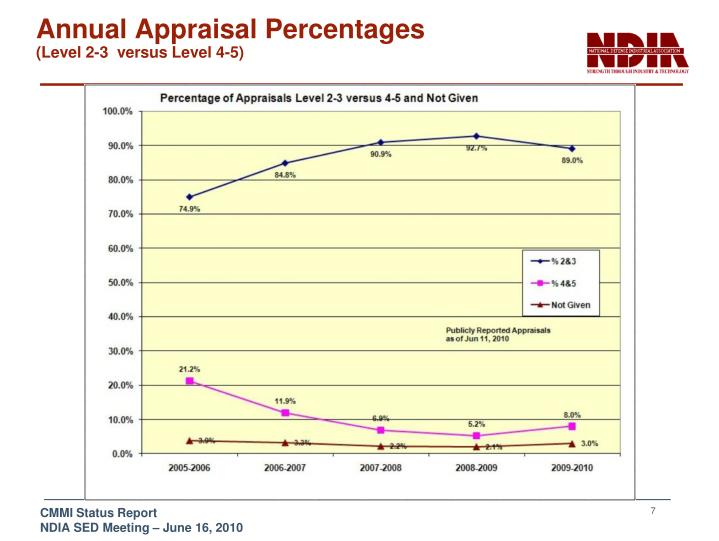 Annual Appraisal Percentages