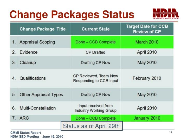 Change Packages Status