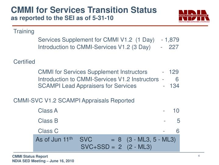 CMMI for Services Transition Status