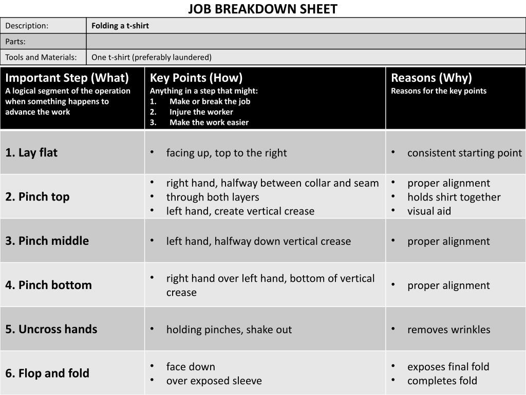 Ppt Job Breakdown Sheet Powerpoint Presentation Id 2359361