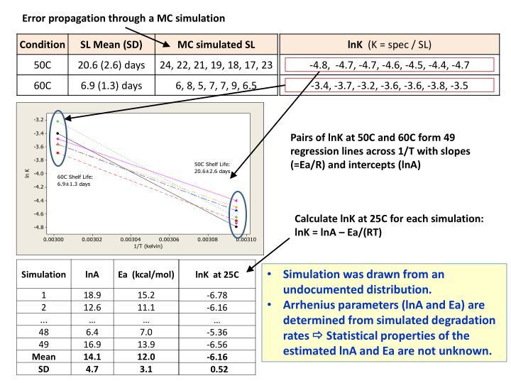 Error propagation through a MC simulation
