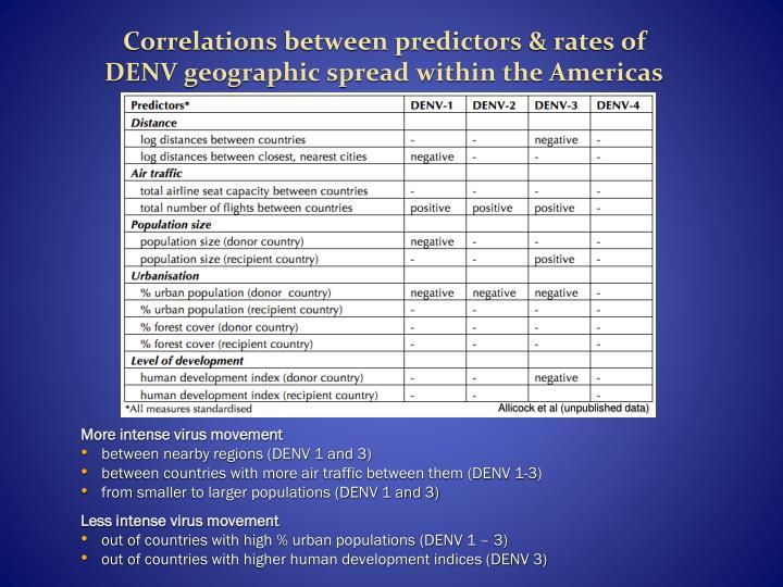 Correlations between predictors & rates of