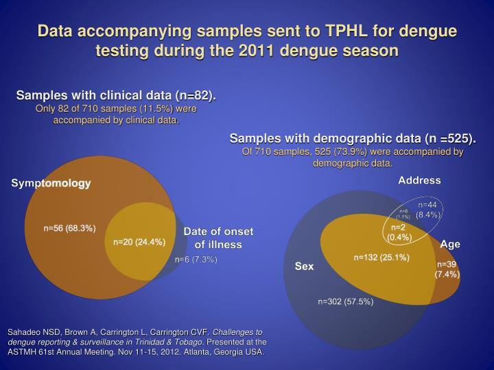Data accompanying samples sent to TPHL for dengue