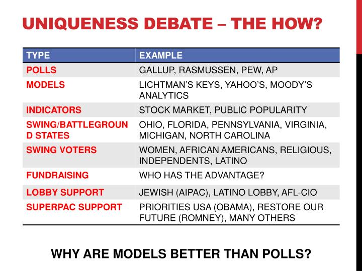 Uniqueness DEBATE – THE how?