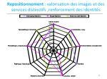 repositionnement valorisation des images et des services distinctifs renforcement des identit s