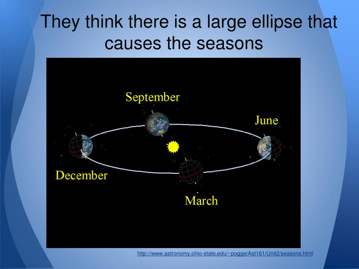 They think there is a large ellipse that causes the seasons