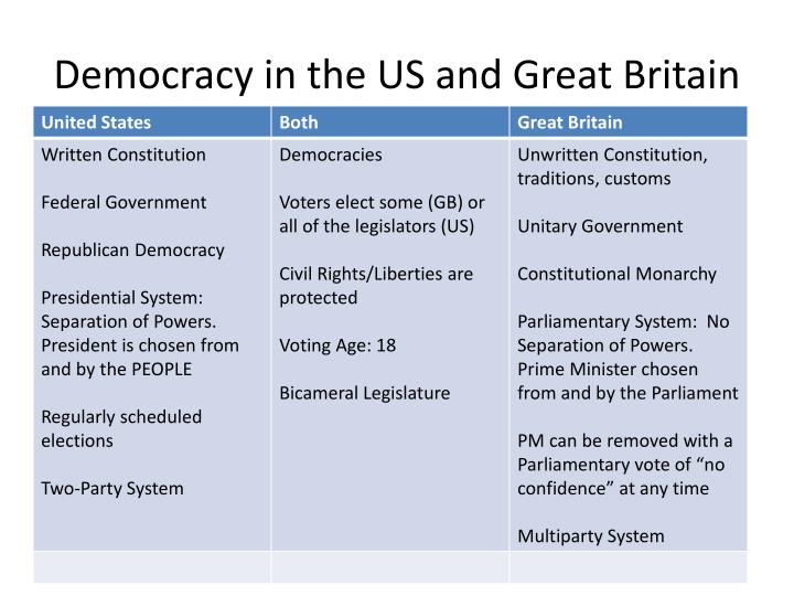 Democracy in the us and great britain