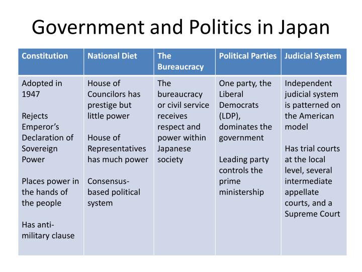 Government and Politics in Japan