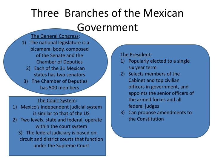 Three  Branches of the Mexican Government