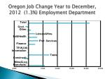 oregon job change year to december 2012 1 3 employment department