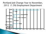 portland job change year to november 2012 1 5 employment department